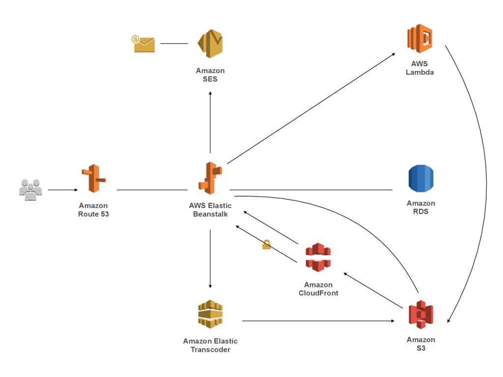 AWS Elastic Beanstalk Amazon RDS Amazon Route...