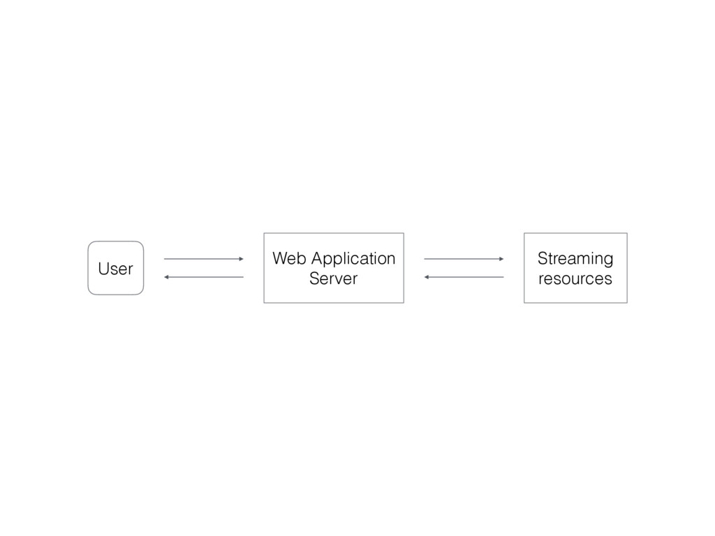 Web Application Server User Streaming resources