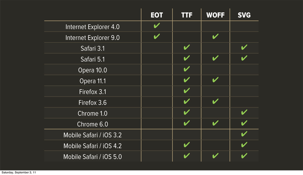 EOT TTF WOFF SVG Internet Explorer 4.0 ✔ Intern...