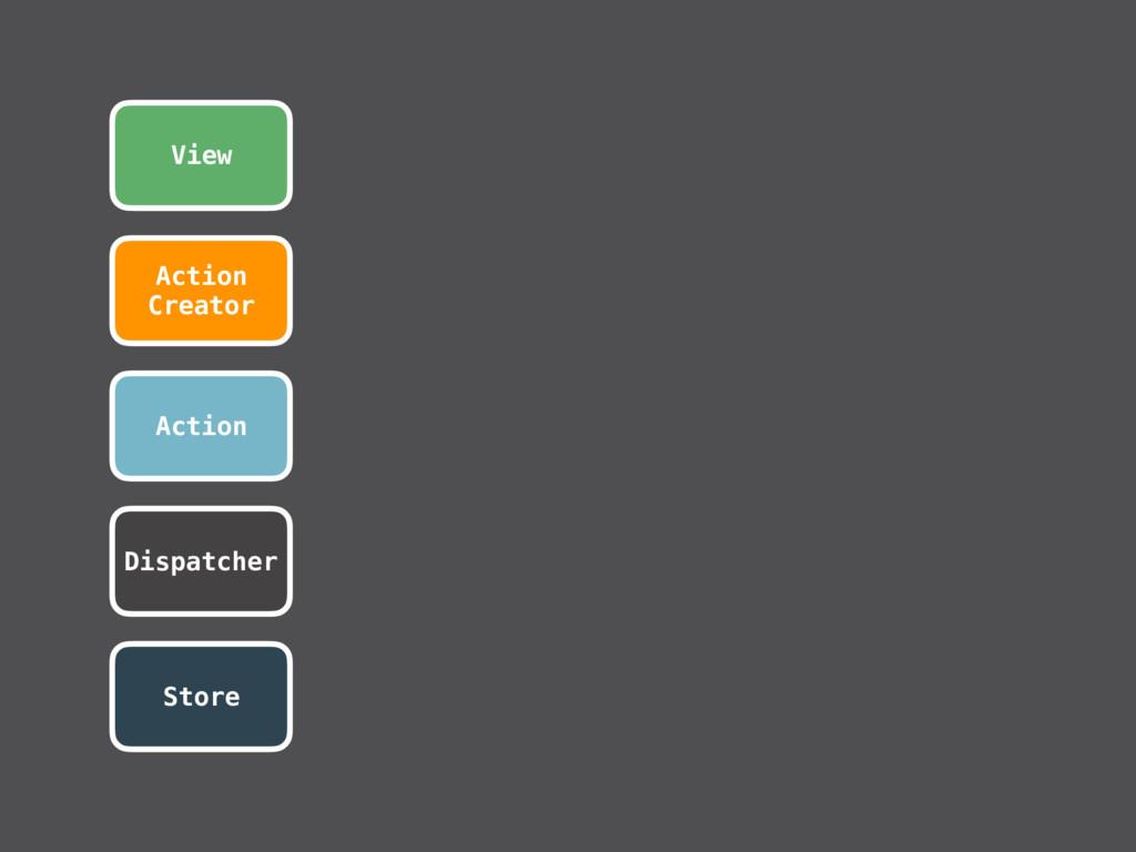 Action View Dispatcher Store Action Creator
