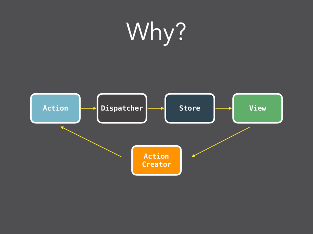 Why? Action View Dispatcher Store Action Creator