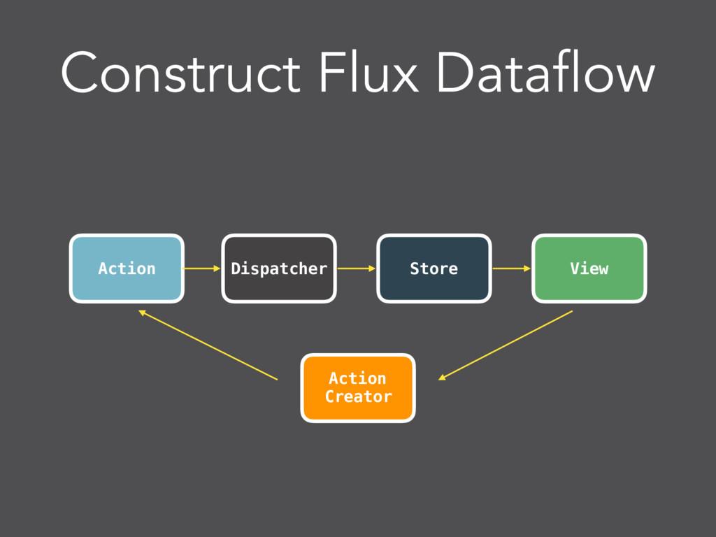 Construct Flux Dataflow Action View Dispatcher ...