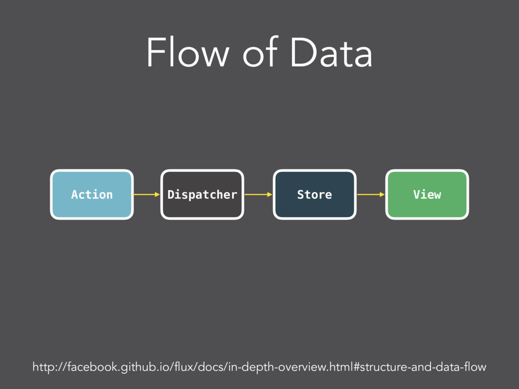 Flow of Data Action View Dispatcher Store http:...