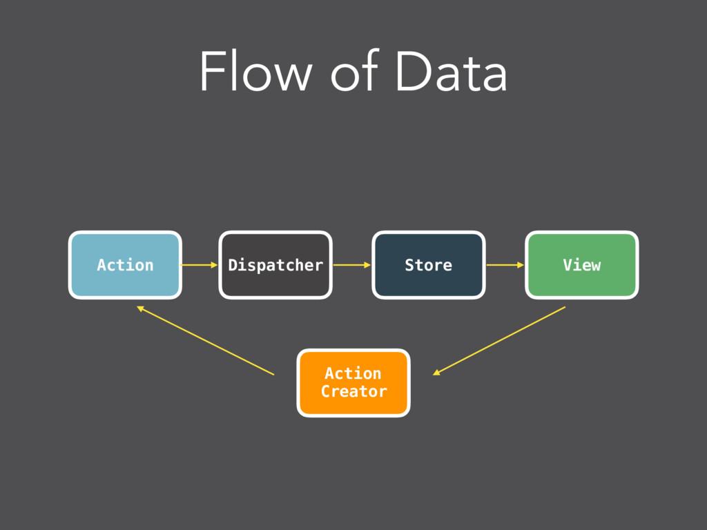 Flow of Data Action View Dispatcher Store Actio...