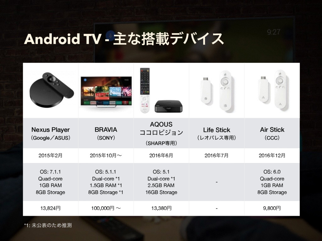 Android TV - ओͳ౥ࡌσόΠε Nexus Player ʢGoogleʗASUS...