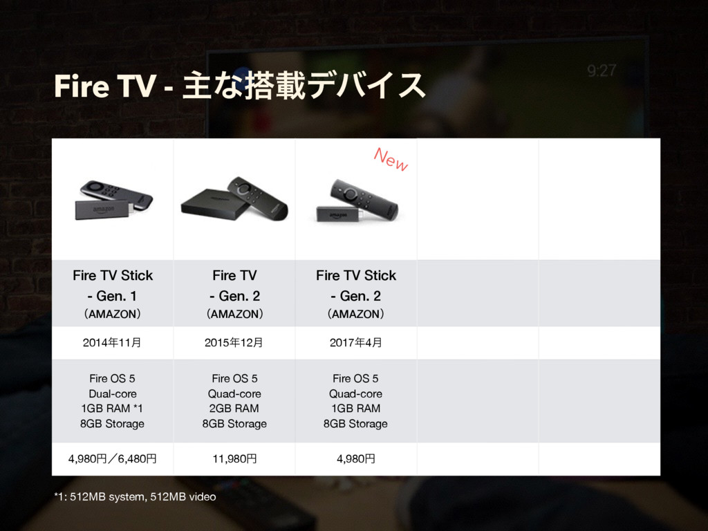 Fire TV - ओͳ౥ࡌσόΠε Fire TV Stick - Gen. 1 ʢAMAZ...