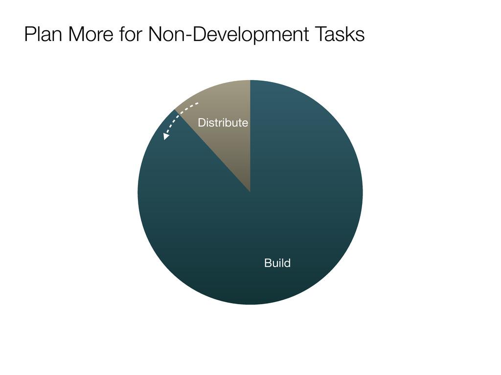 Plan More for Non-Development Tasks Distribute ...