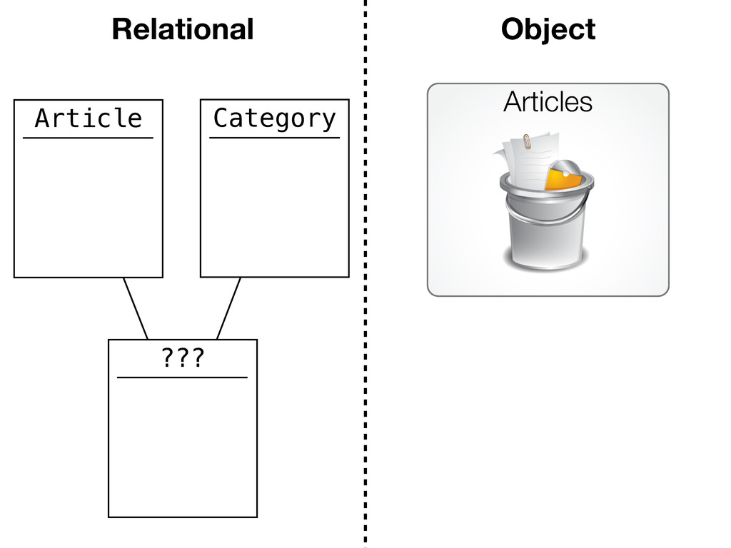 Article Category ??? Relational Object Articles