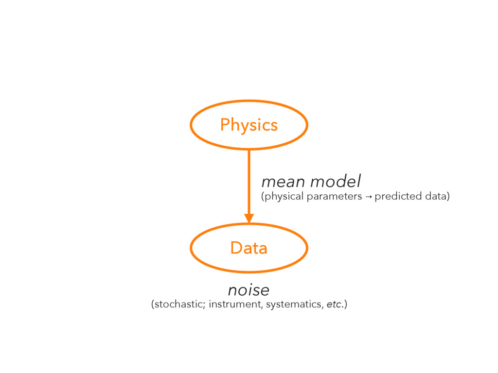 Physics Data mean model (physical parameters → ...