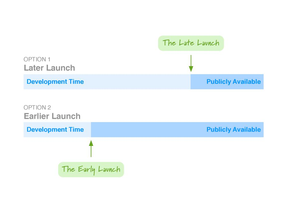 Development Time Publicly Available Publicly Av...