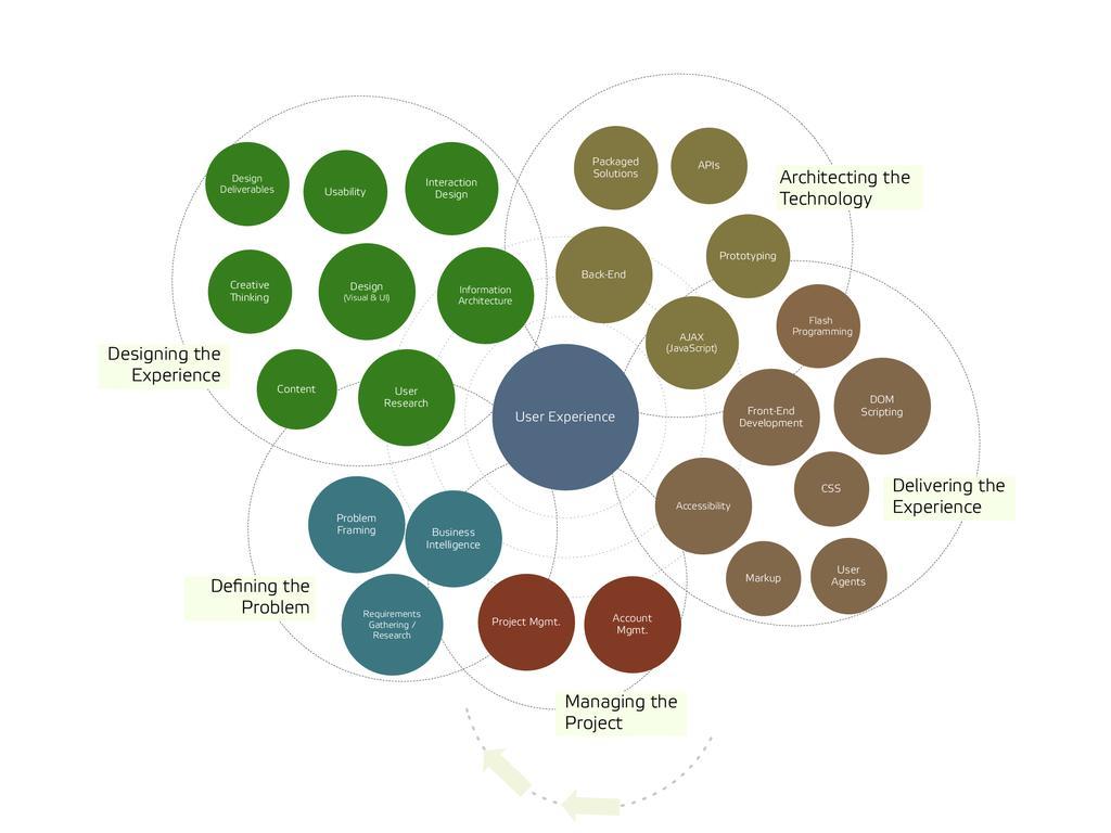 User Experience Usability Design (Visual & UI) ...