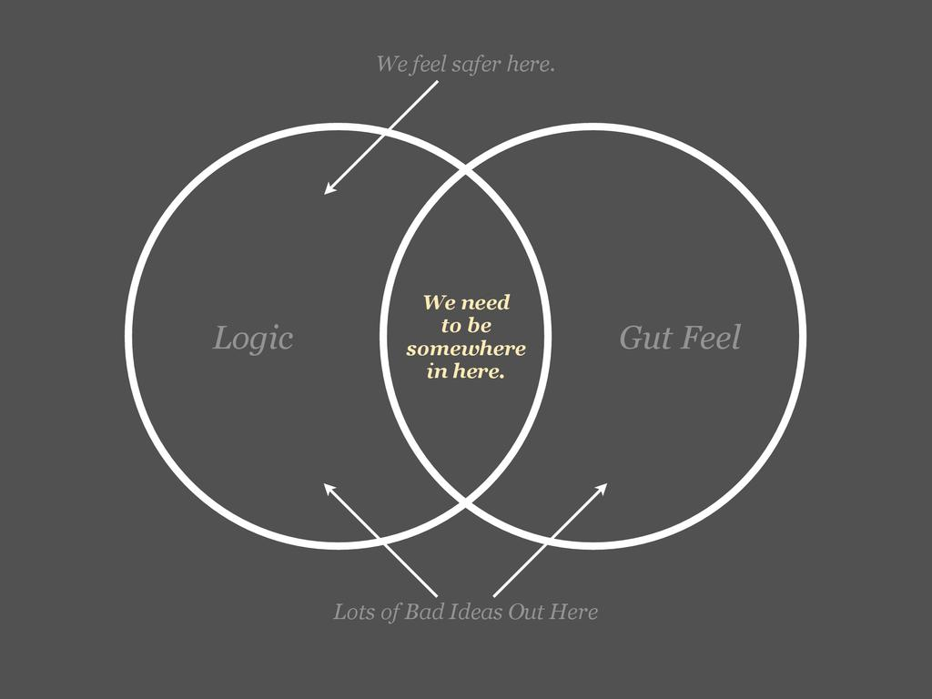We need to be somewhere in here. Logic Gut Feel...