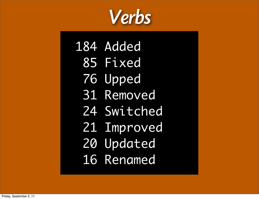Verbs 184 Added 85 Fixed 76 Upped 31 Removed 24...