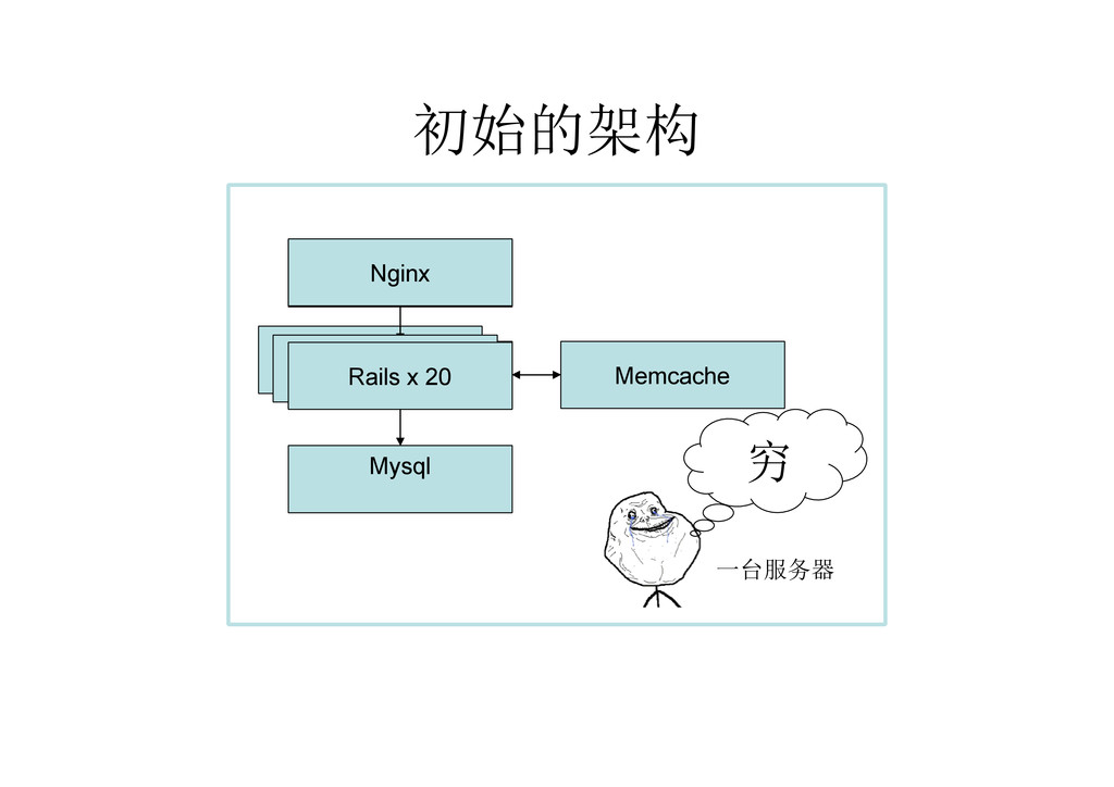 初始的架构 Rails Rails Mysql Memcache Nginx Rails Ra...