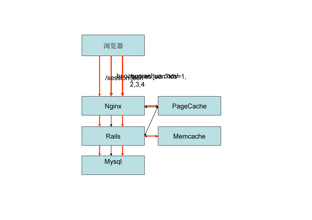 Rails Mysql Memcache Nginx PageCache 浏览器 baozou...