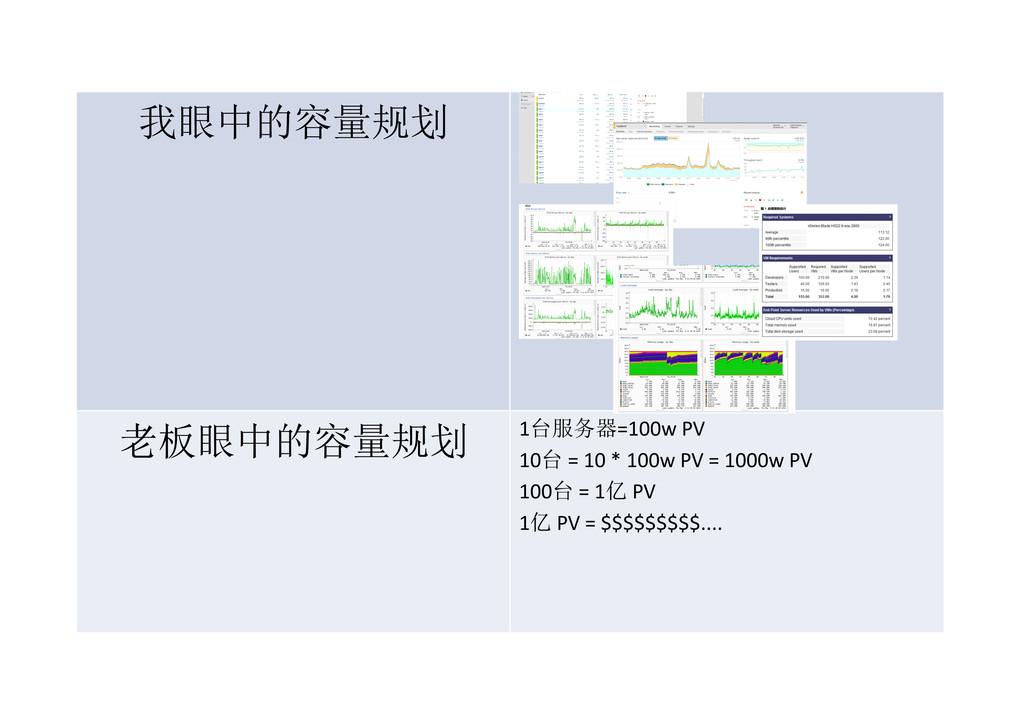 我眼中的容量规划 老板眼中的容量规划 1台服务器=100w PV 10台 = 10 * 100...