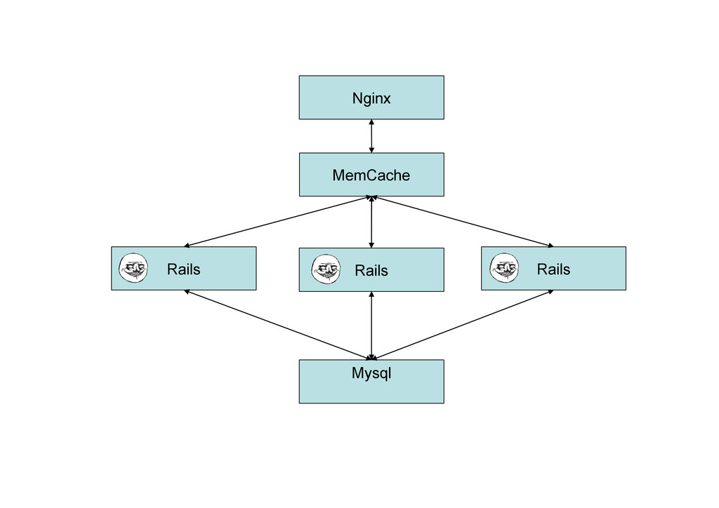 Rails Mysql Nginx MemCache Rails Rails