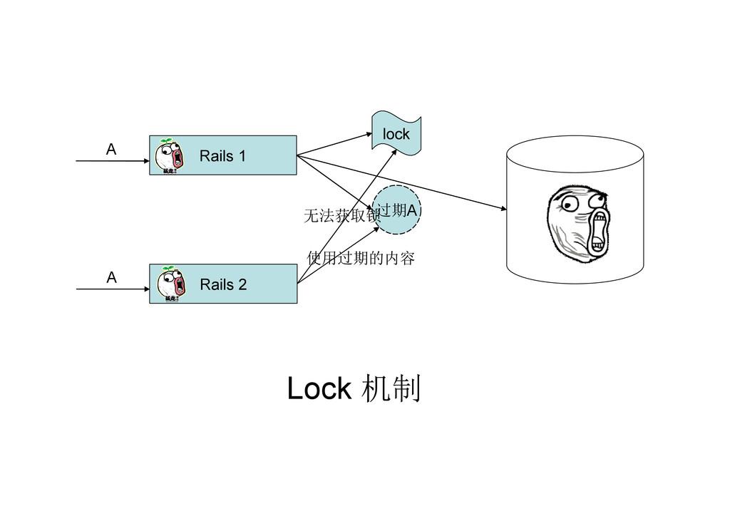 过期A Rails 1 Rails 2 A A lock 无法获取锁 使用过期的内容 Lock...
