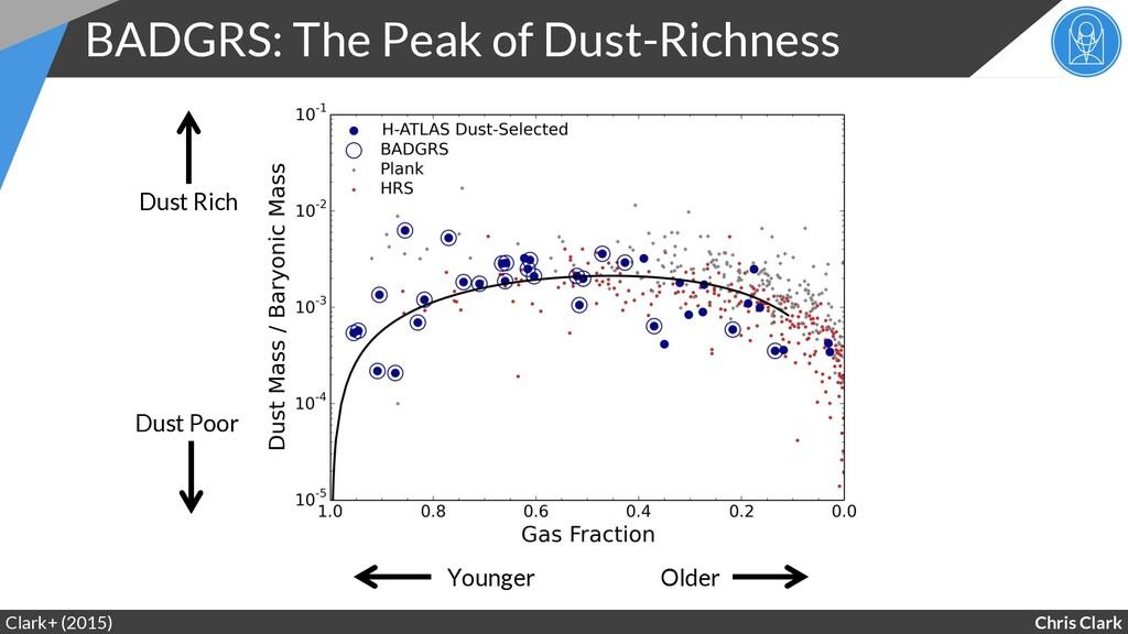 Chris Clark BADGRS: The Peak of Dust-Richness C...
