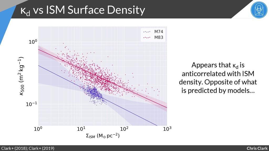 Chris Clark κd vs ISM Surface Density Clark+ (2...