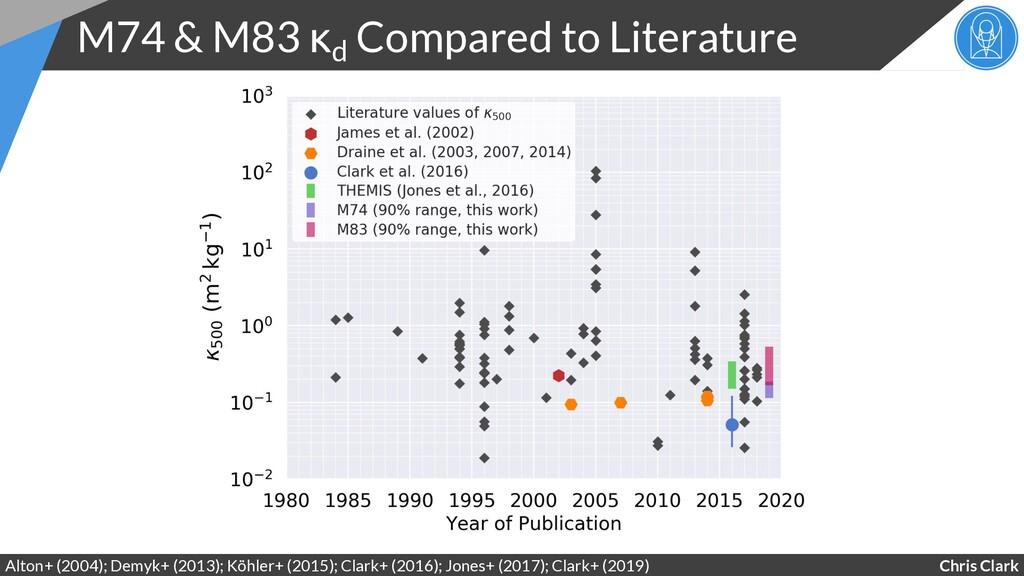 Chris Clark M74 & M83 κd Compared to Literature...