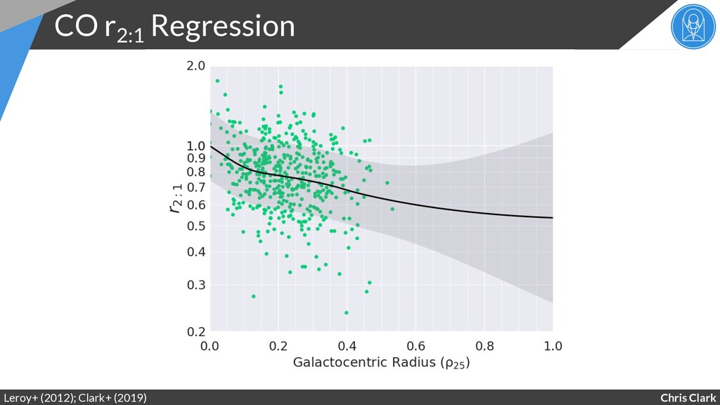 Chris Clark CO r2:1 Regression Leroy+ (2012); C...
