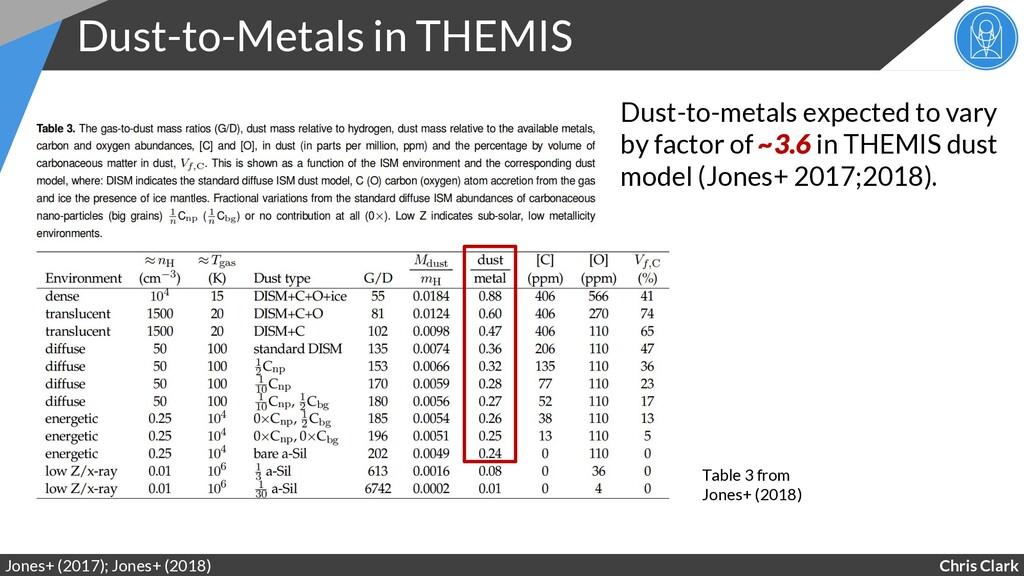 Chris Clark Dust-to-Metals in THEMIS Jones+ (20...