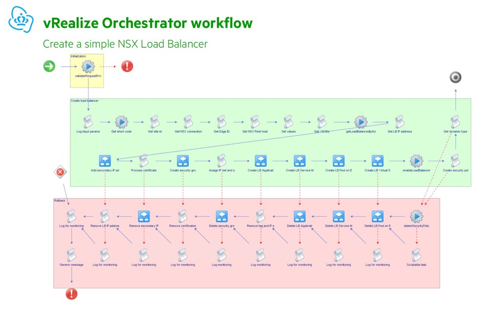 vRealize Orchestrator workflow Create a simple ...