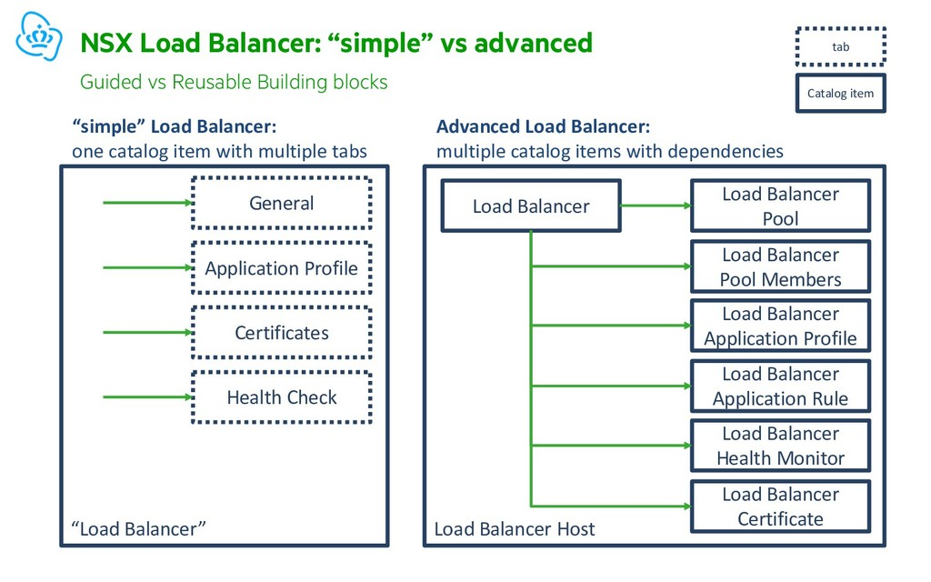 """Load Balancer"" NSX Load Balancer: ""simple"" vs ..."