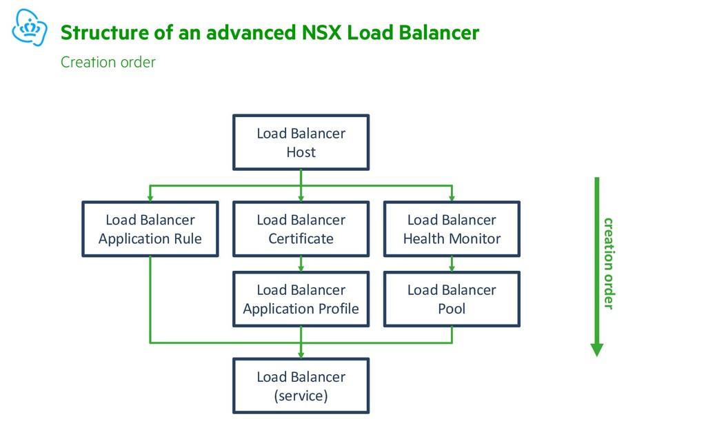 Structure of an advanced NSX Load Balancer Crea...