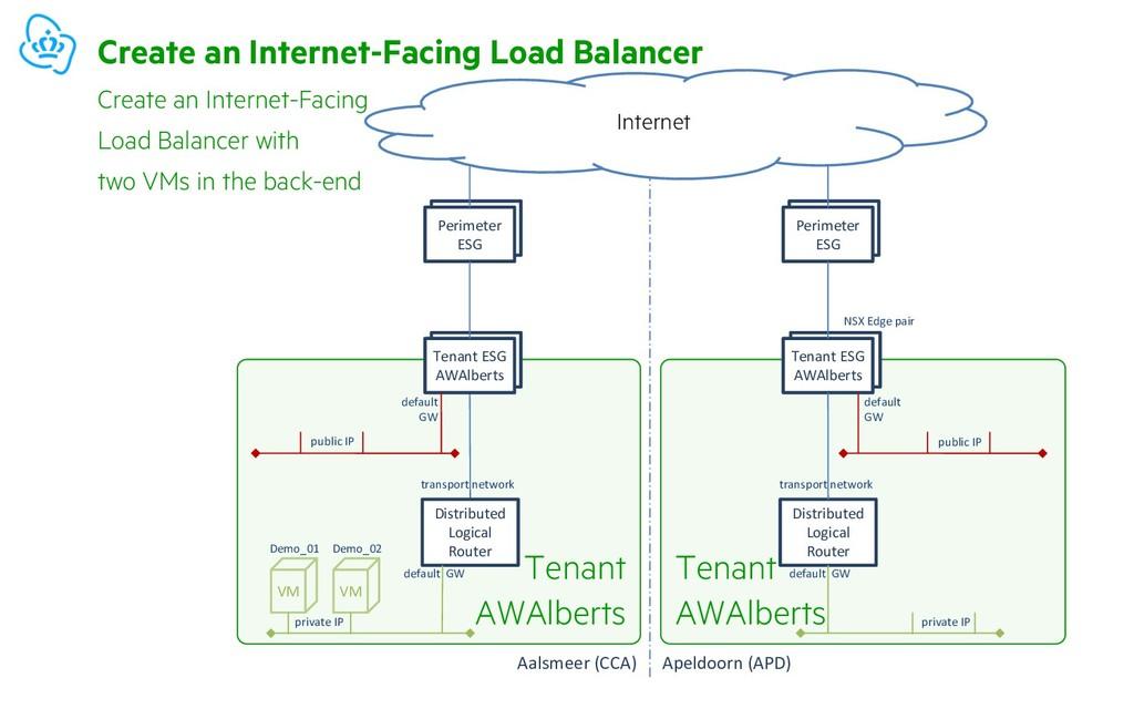 Tenant AWAlberts Tenant AWAlberts private IP pr...