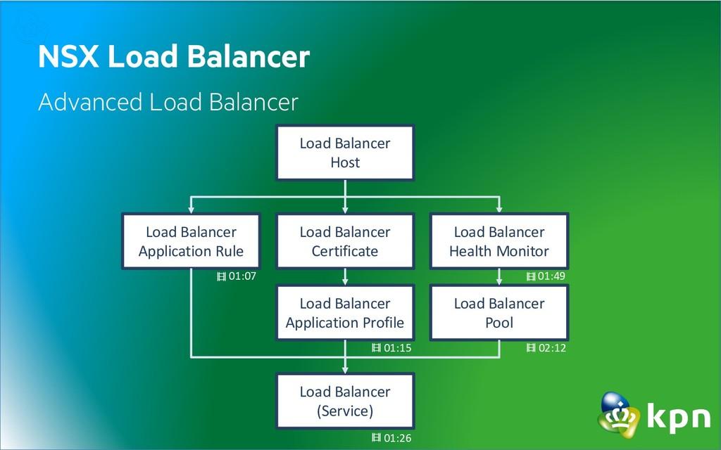 NSX Load Balancer Advanced Load Balancer Load B...