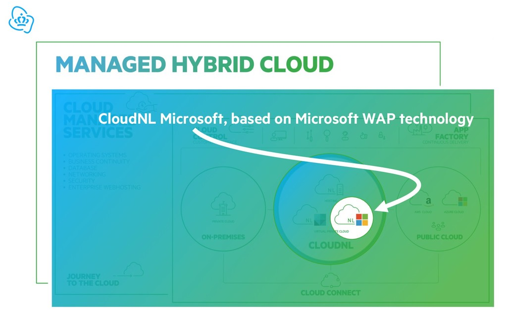 CloudNL Microsoft, based on Microsoft WAP techn...