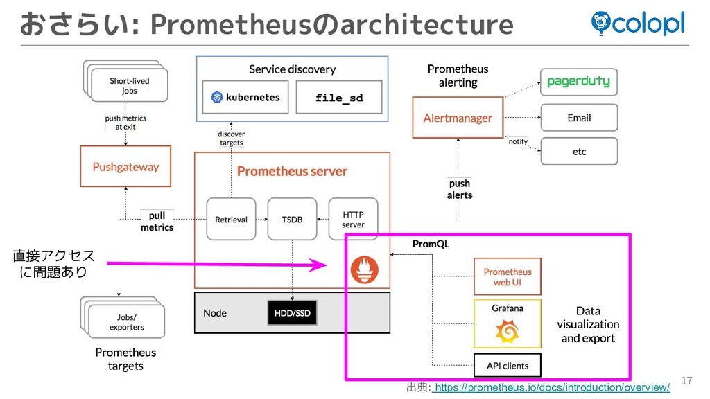 17 おさらい: Prometheusのarchitecture 出典: https://pr...