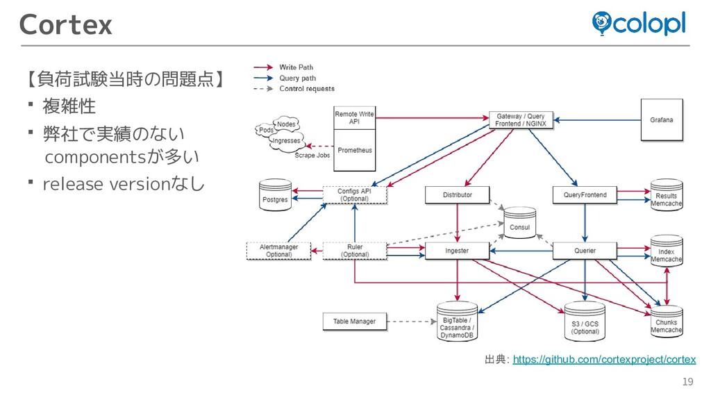 19 Cortex 【負荷試験当時の問題点】 ・複雑性 ・弊社で実績のない component...