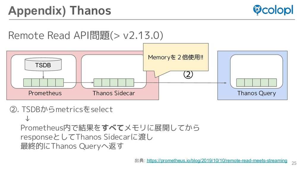 25 Appendix) Thanos Remote Read API問題(> v2.13.0...