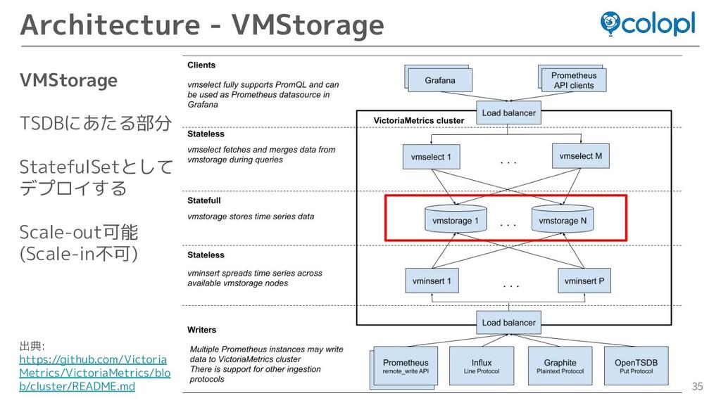 35 Architecture - VMStorage VMStorage TSDBにあたる部...
