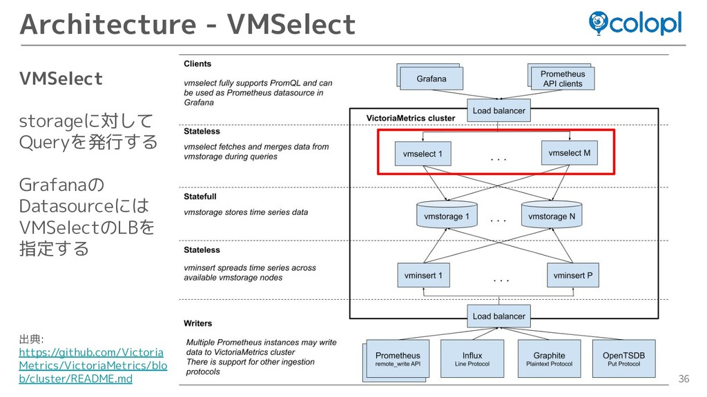 36 Architecture - VMSelect VMSelect storageに対して...