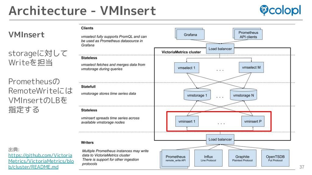 37 Architecture - VMInsert VMInsert storageに対して...