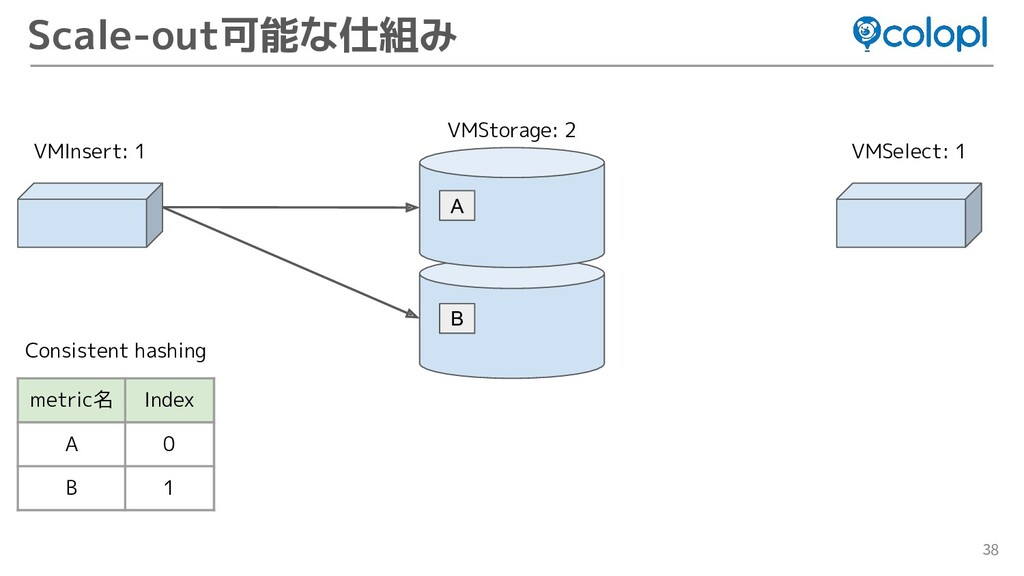 38 Scale-out可能な仕組み VMInsert: 1 VMStorage: 2 A V...