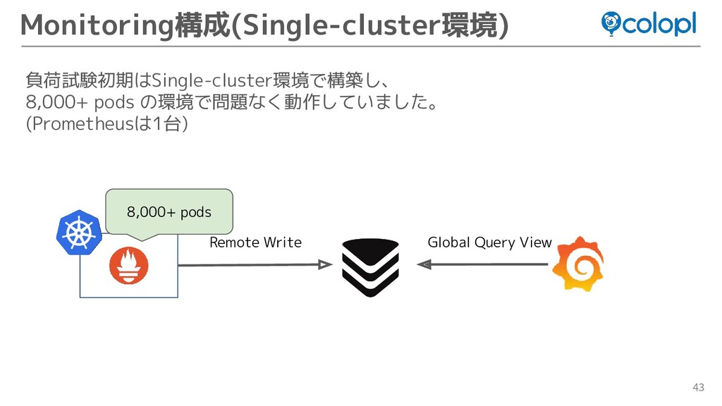 43 Monitoring構成(Single-cluster環境) 負荷試験初期はSingle...