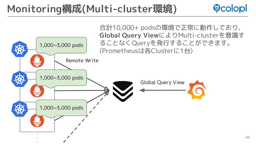 44 Monitoring構成(Multi-cluster環境) 合計10,000+ pods...