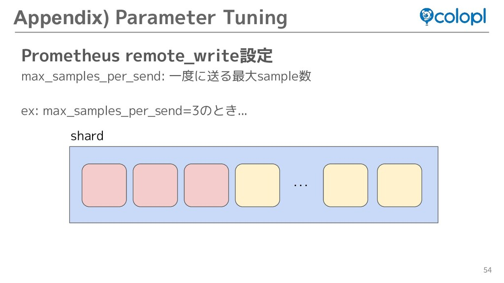 54 Prometheus remote_write設定 max_samples_per_se...