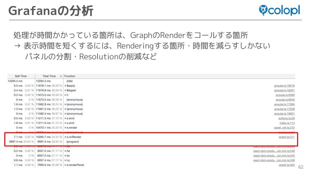 62 Grafanaの分析 処理が時間かかっている箇所は、GraphのRenderをコールする...