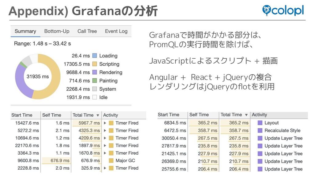 63 Appendix) Grafanaの分析 Grafanaで時間がかかる部分は、 Prom...