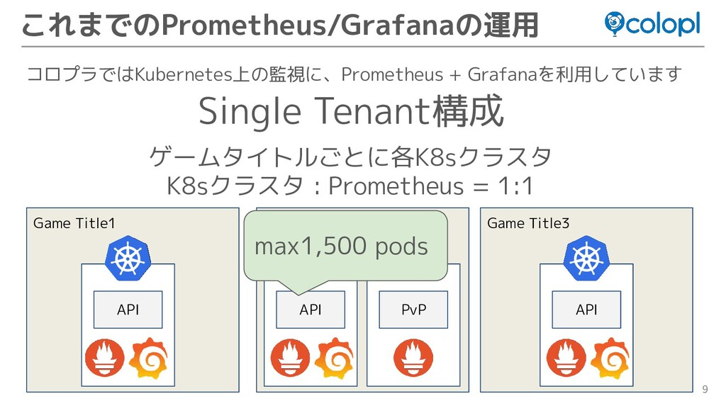 9 Game Title1 コロプラではKubernetes上の監視に、Prometheus ...