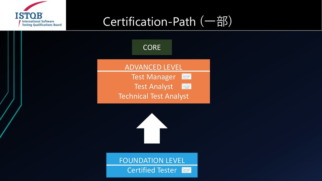 CORE FOUNDATION LEVEL Certified Tester ADVANCED...