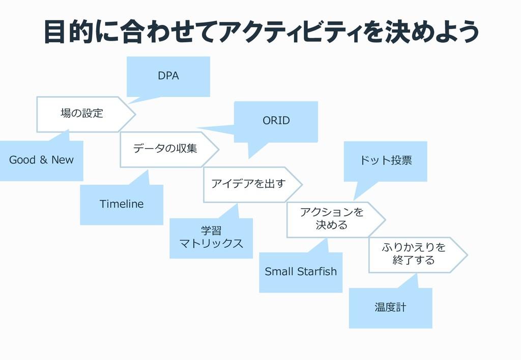 目的に合わせてアクティビティを決めよう 場の設定 データの収集 アイデアを出す アクションを ...