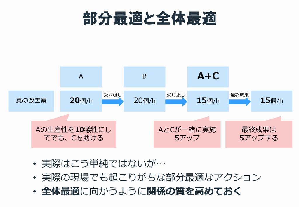 部分最適と全体最適 真の改善案 20個/h 20個/h 15個/h 受け渡し 受け渡し 最終成...
