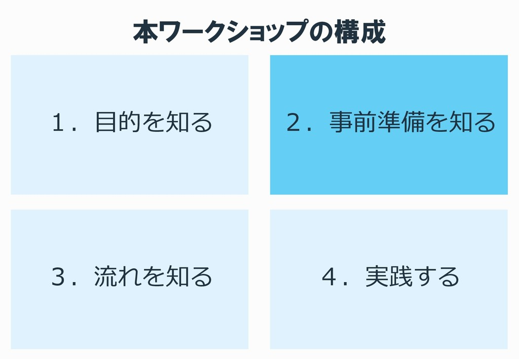 本ワークショップの構成 1.目的を知る 2.事前準備を知る 3.流れを知る 4.実践する